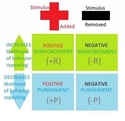 Positive Reinforcement Vs Negative Reinforcement